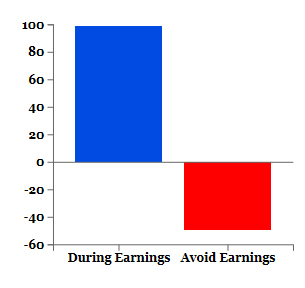 Trading options before earnings