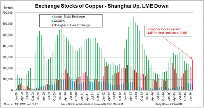 london metal exchange copper