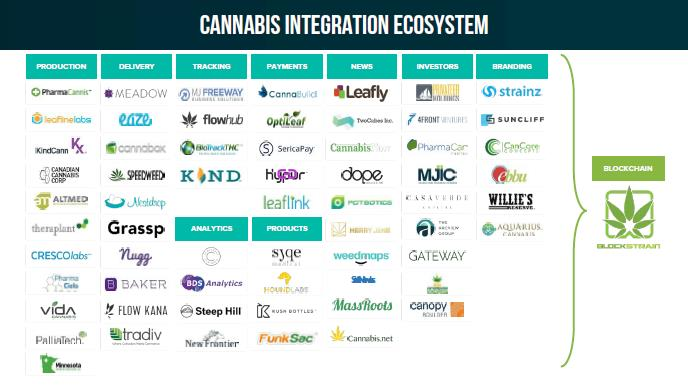 5 Companies capitalizing on the cannabis technology boom