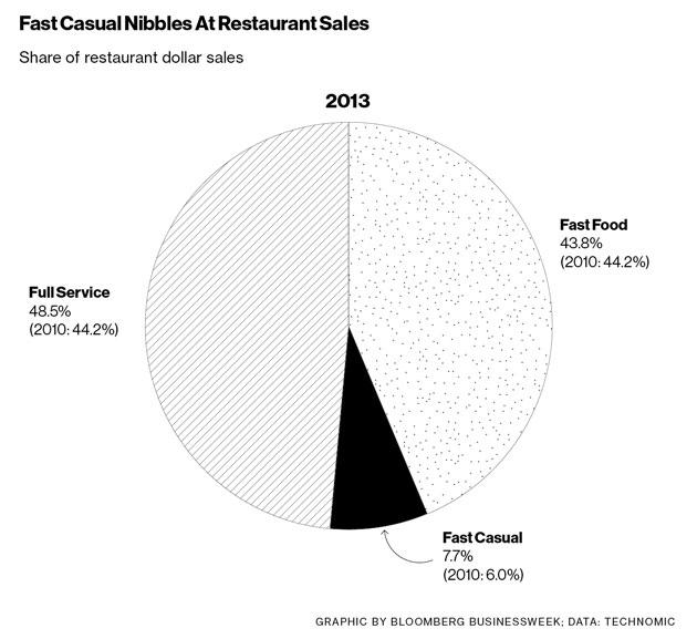 fast food restaurant market segmentation