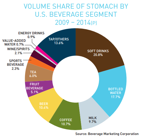 beverage market segmentation